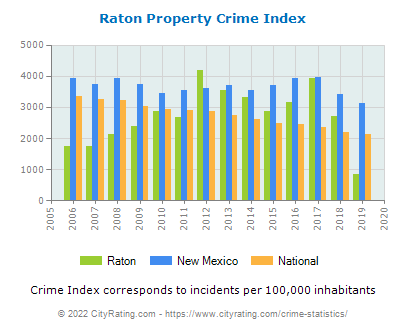Raton Property Crime vs. State and National Per Capita