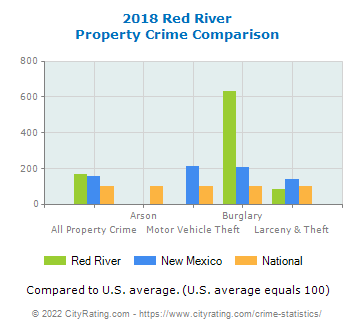 Red River Property Crime vs. State and National Comparison