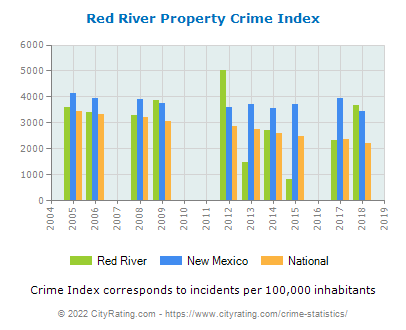 Red River Property Crime vs. State and National Per Capita