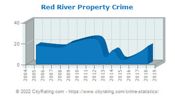 Red River Property Crime