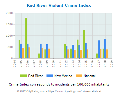 Red River Violent Crime vs. State and National Per Capita