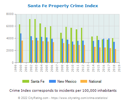 Santa Fe Property Crime vs. State and National Per Capita