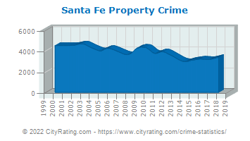 Santa Fe Property Crime