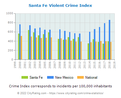 Santa Fe Violent Crime vs. State and National Per Capita
