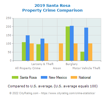 Santa Rosa Property Crime vs. State and National Comparison