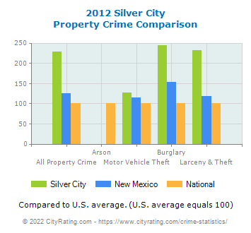 Silver City Property Crime vs. State and National Comparison