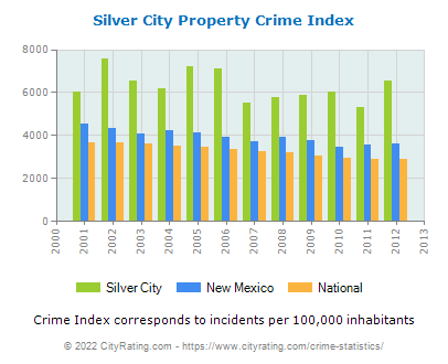 Silver City Property Crime vs. State and National Per Capita