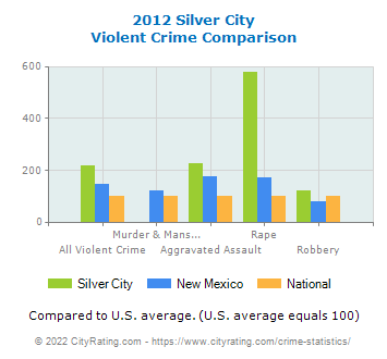 Silver City Violent Crime vs. State and National Comparison