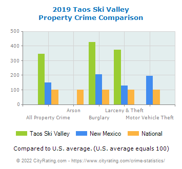 Taos Ski Valley Property Crime vs. State and National Comparison