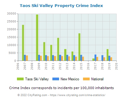 Taos Ski Valley Property Crime vs. State and National Per Capita