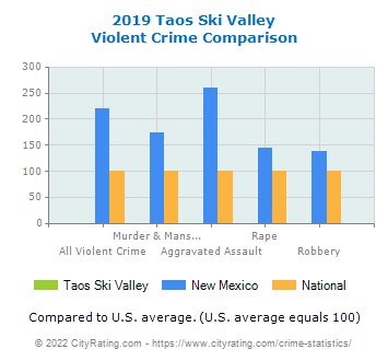 Taos Ski Valley Violent Crime vs. State and National Comparison