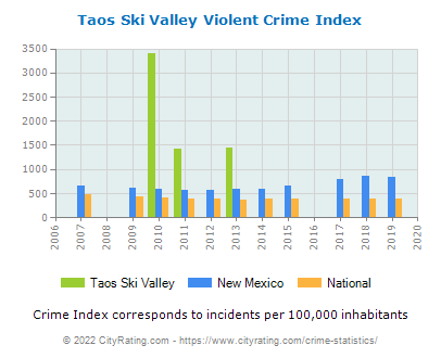 Taos Ski Valley Violent Crime vs. State and National Per Capita