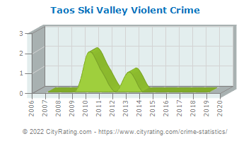 Taos Ski Valley Violent Crime