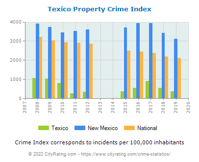 Texico Property Crime vs. State and National Per Capita