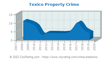 Texico Property Crime