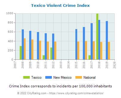Texico Violent Crime vs. State and National Per Capita