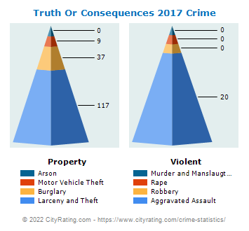 Truth Or Consequences Crime 2017