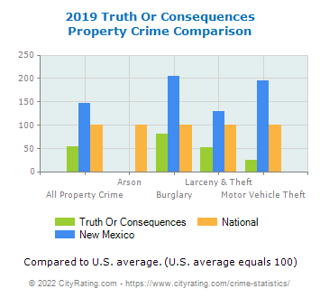 Truth Or Consequences Property Crime vs. State and National Comparison