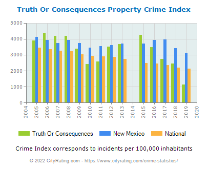 Truth Or Consequences Property Crime vs. State and National Per Capita