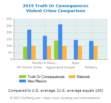 Truth Or Consequences Violent Crime vs. State and National Comparison