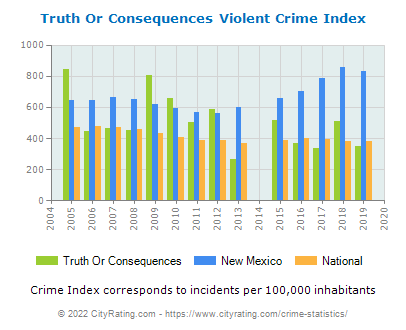Truth Or Consequences Violent Crime vs. State and National Per Capita