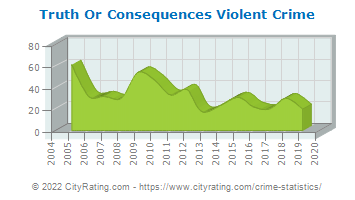 Truth Or Consequences Violent Crime