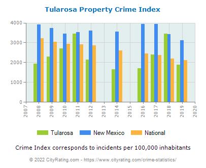 Tularosa Property Crime vs. State and National Per Capita