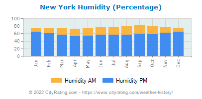 New York Relative Humidity