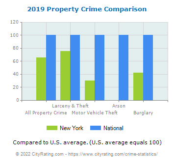 New York Property Crime vs. National Comparison