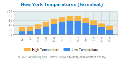 New York Average Temperatures