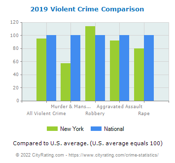 New York Violent Crime vs. National Comparison