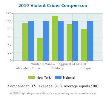 New York Crime Statistics and Rates Report (NY) - CityRating com