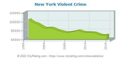 New York Crime Statistics and Rates Report (NY) - CityRating com