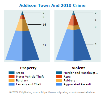 Addison Town And Village Crime 2010