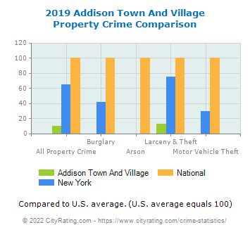 Addison Town And Village Property Crime vs. State and National Comparison