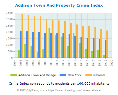 Addison Town And Village Property Crime vs. State and National Per Capita
