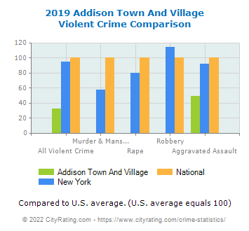 Addison Town And Village Violent Crime vs. State and National Comparison