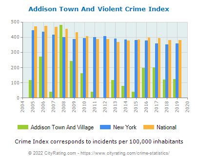 Addison Town And Village Violent Crime vs. State and National Per Capita