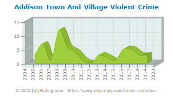 Addison Town And Village Violent Crime