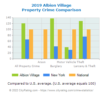 Albion Village Property Crime vs. State and National Comparison