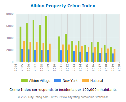 Albion Village Property Crime vs. State and National Per Capita