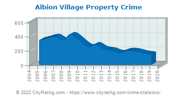 Albion Village Property Crime