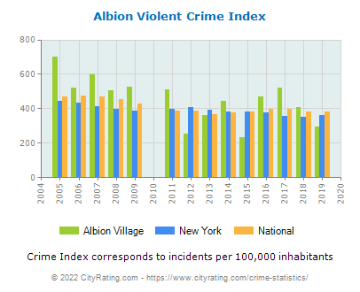 Albion Village Violent Crime vs. State and National Per Capita