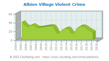 Albion Village Violent Crime