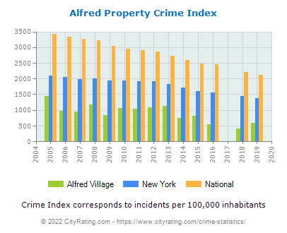 Alfred Village Crime Statistics: New York (NY) - CityRating.alfred village