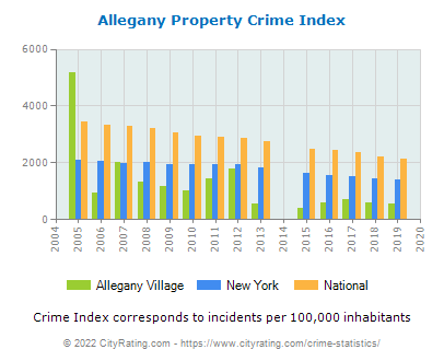 Allegany Village Property Crime vs. State and National Per Capita