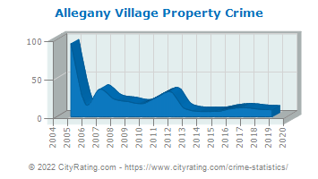 Allegany Village Property Crime