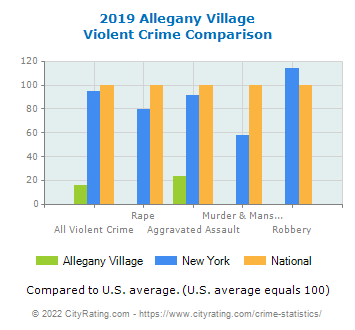 Allegany Village Violent Crime vs. State and National Comparison