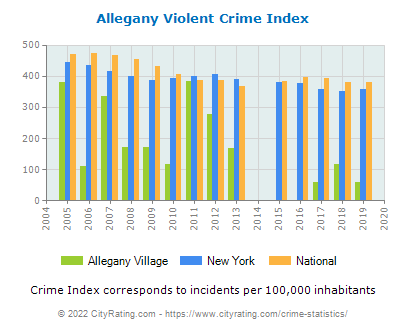 Allegany Village Violent Crime vs. State and National Per Capita