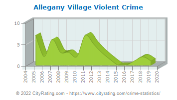 Allegany Village Violent Crime